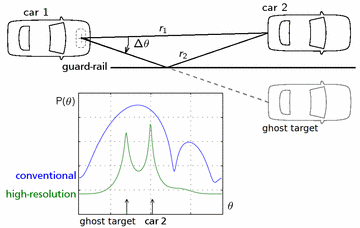 Automotive applications – Signal Processing Group